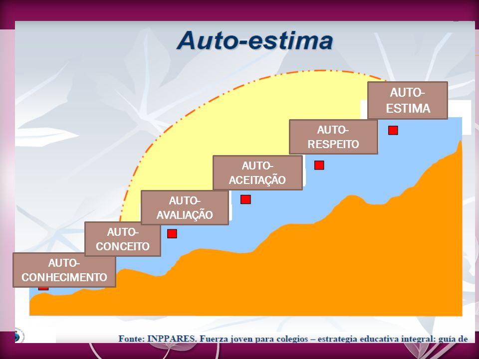 AUTO- CONHECIMENTO AUTO- CONCEITO AUTO- AVALIAÇÃO AUTO- ACEITAÇÃO AUTO- RESPEITO AUTO- ESTIMA
