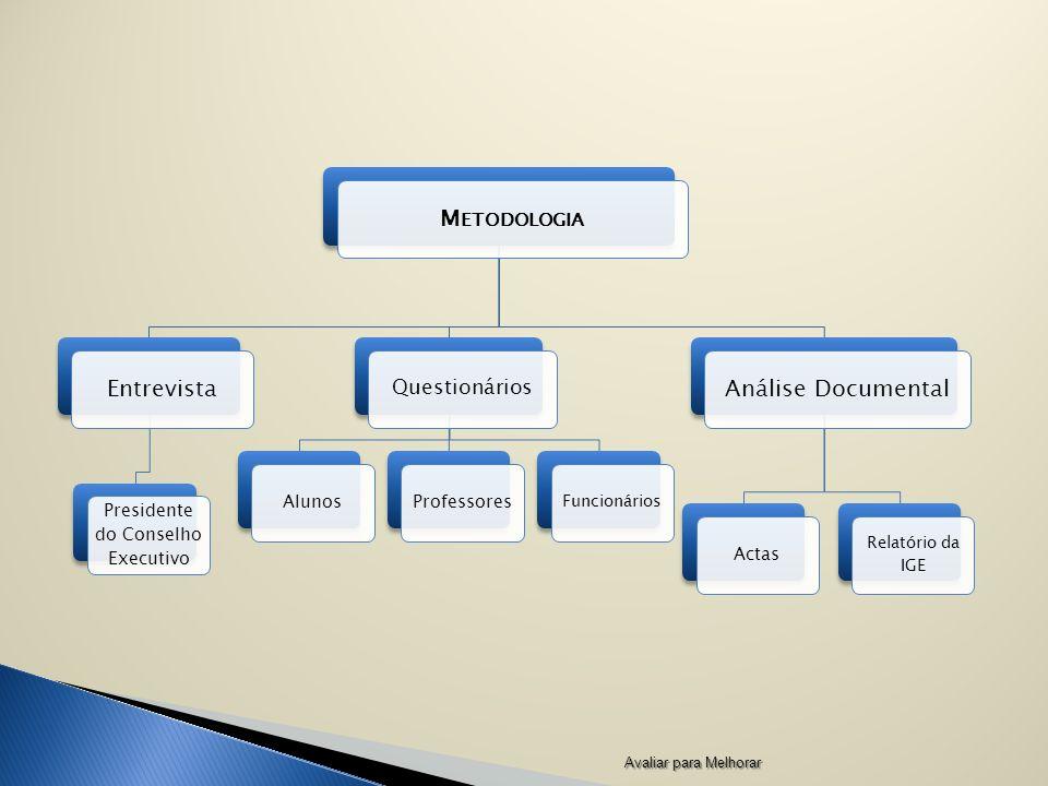 M ETODOLOGIA Entrevista Presidente do Conselho Executivo Questionários AlunosProfessores Funcionários Análise Documental Actas Relatório da IGE Avaliar para Melhorar