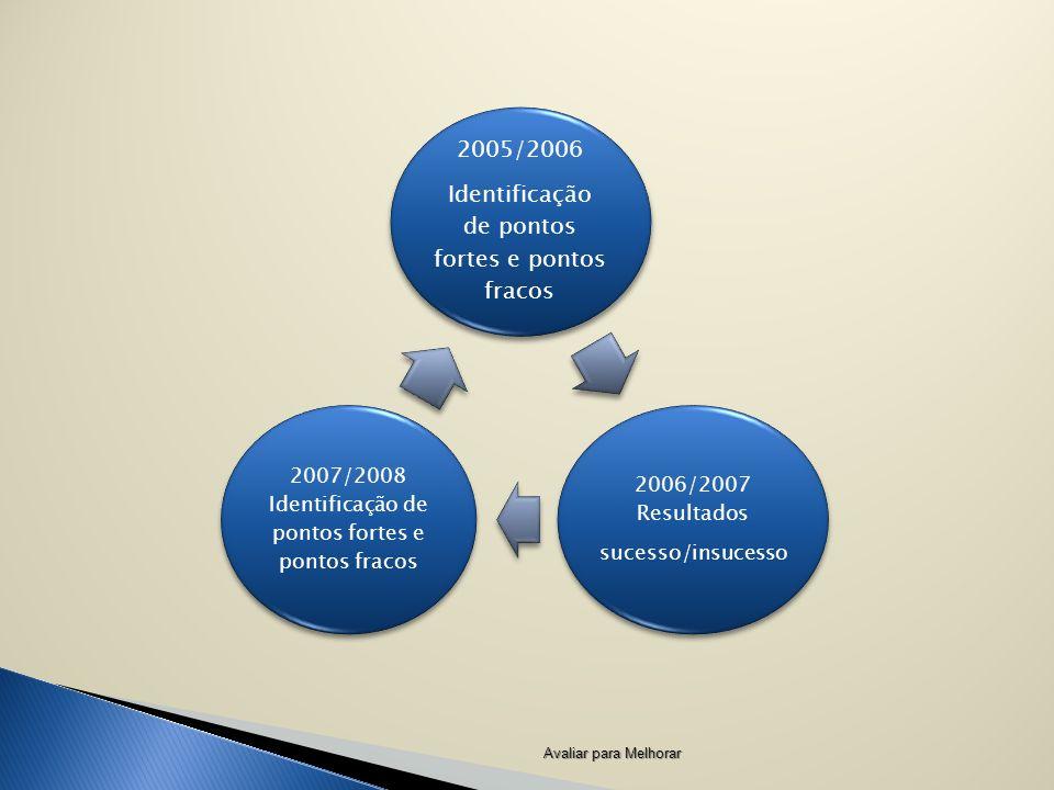 Avaliar para Melhorar 2005/2006 Identificação de pontos fortes e pontos fracos 2006/2007 Resultados sucesso/insucesso 2007/2008 Identificação de pontos fortes e pontos fracos