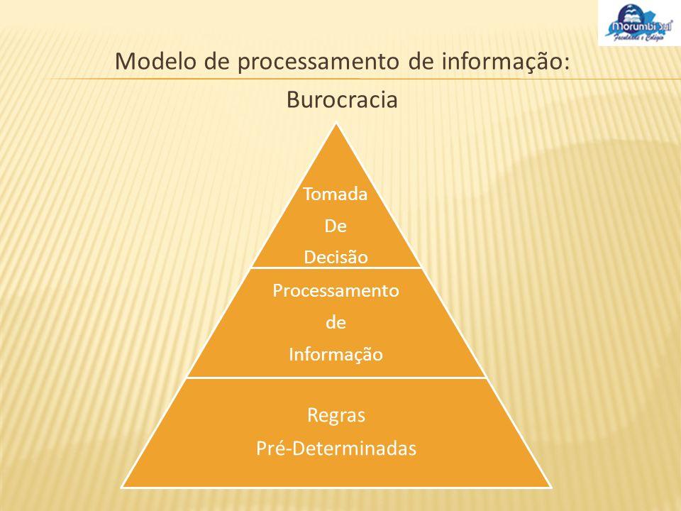 Modelo de processamento de informação : Administração Estratégica Processos Formalizados ou Temporários Políticas Planos Ponto de Referência ou Estrutura Processamento de Informação Tomada de Decisão Tomada de Decisão