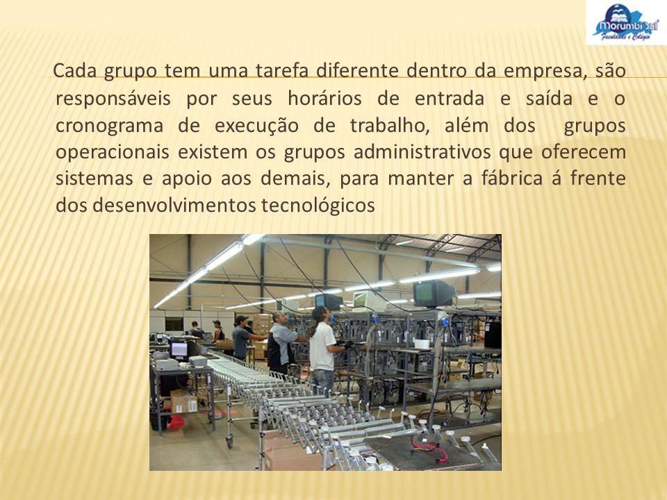 Toda essas operações da fábrica são caracterizadas pela integração holográfica.