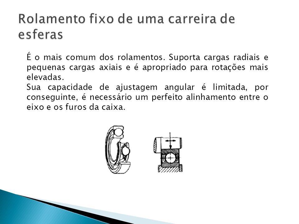 É o mais comum dos rolamentos. Suporta cargas radiais e pequenas cargas axiais e é apropriado para rotações mais elevadas. Sua capacidade de ajustagem