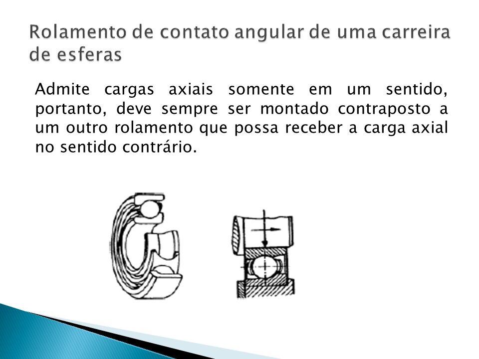 Admite cargas axiais somente em um sentido, portanto, deve sempre ser montado contraposto a um outro rolamento que possa receber a carga axial no sent