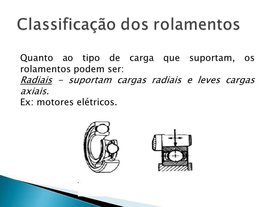 Quanto ao tipo de carga que suportam, os rolamentos podem ser: Radiais - suportam cargas radiais e leves cargas axiais. Ex: motores elétricos.