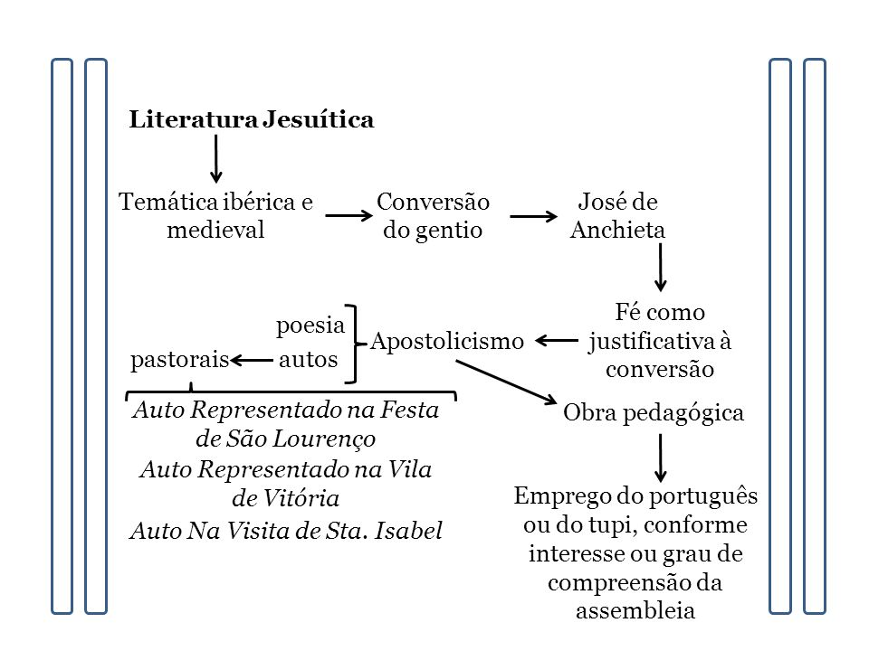 Literatura Jesuítica Temática ibérica e medieval Conversão do gentio José de Anchieta Fé como justificativa à conversão Apostolicismo poesia autospast