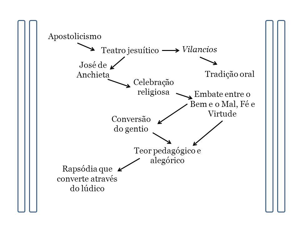 Apostolicismo Teatro jesuítico Vilancios Tradição oral José de Anchieta Celebração religiosa Embate entre o Bem e o Mal, Fé e Virtude Conversão do gen