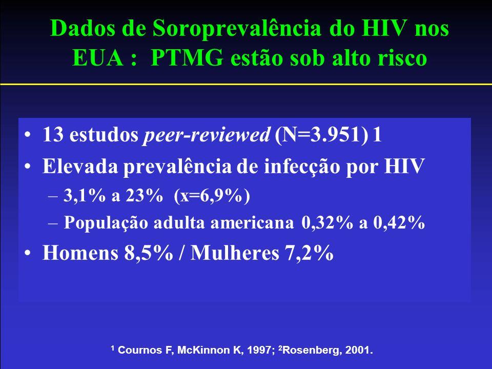 Dados de Soroprevalência do HIV nos EUA : PTMG estão sob alto risco 1 Cournos F, McKinnon K, 1997; 2 Rosenberg, 2001. 13 estudos peer-reviewed (N=3.95