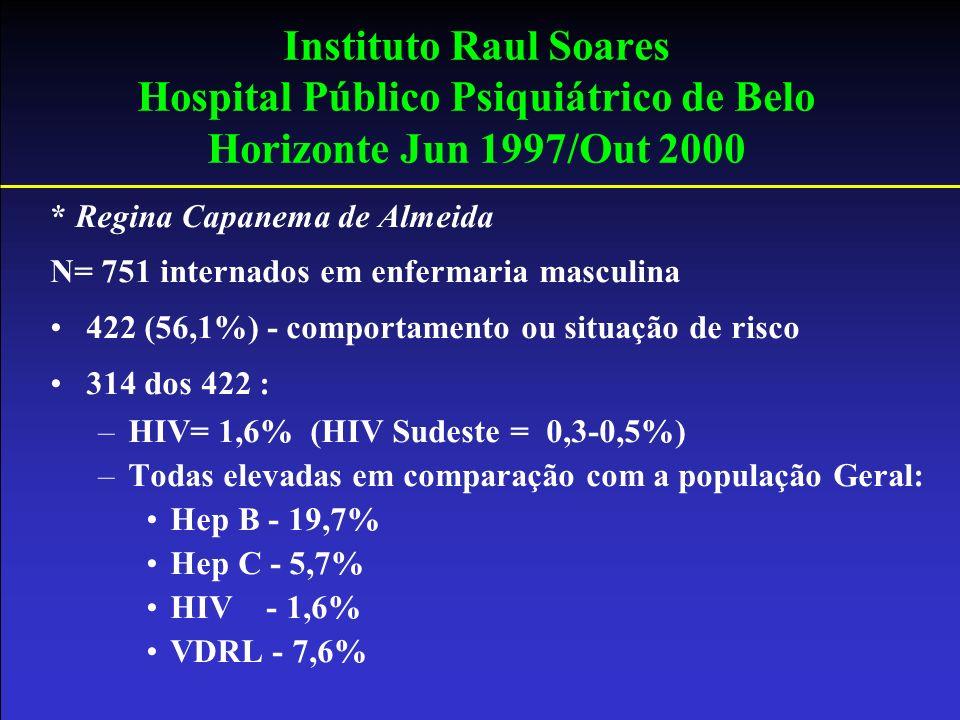 Instituto Raul Soares Hospital Público Psiquiátrico de Belo Horizonte Jun 1997/Out 2000 * Regina Capanema de Almeida N= 751 internados em enfermaria m