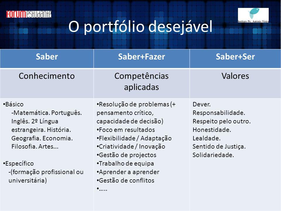 O portfólio desejável SaberSaber+FazerSaber+Ser ConhecimentoCompetências aplicadas Valores Básico -Matemática. Português. Inglês. 2º Língua estrangeir