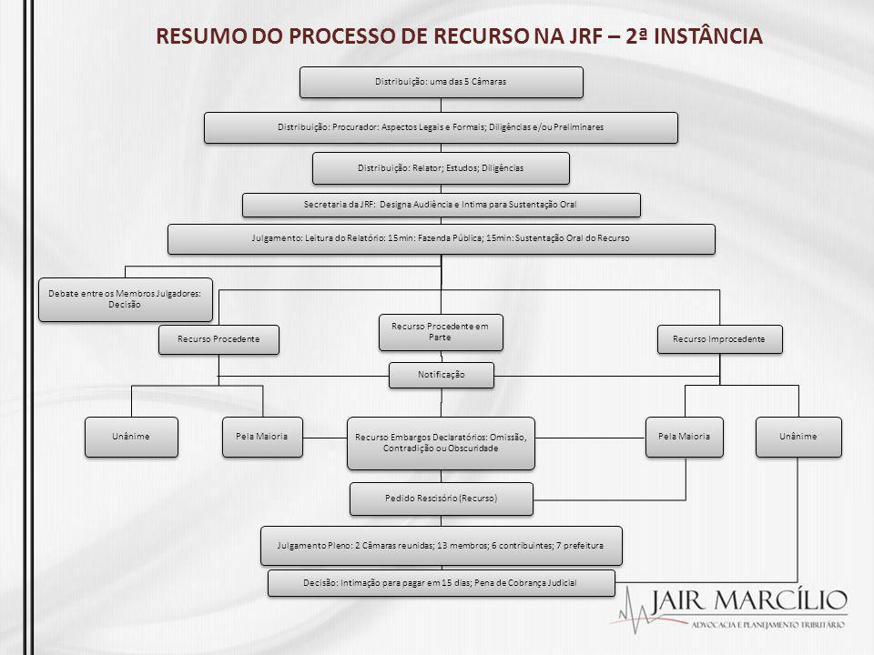 RESUMO DO PROCESSO DE RECURSO NA JRF – 2ª INSTÂNCIA Distribuição: uma das 5 Câmaras Distribuição: Procurador: Aspectos Legais e Formais; Diligências e