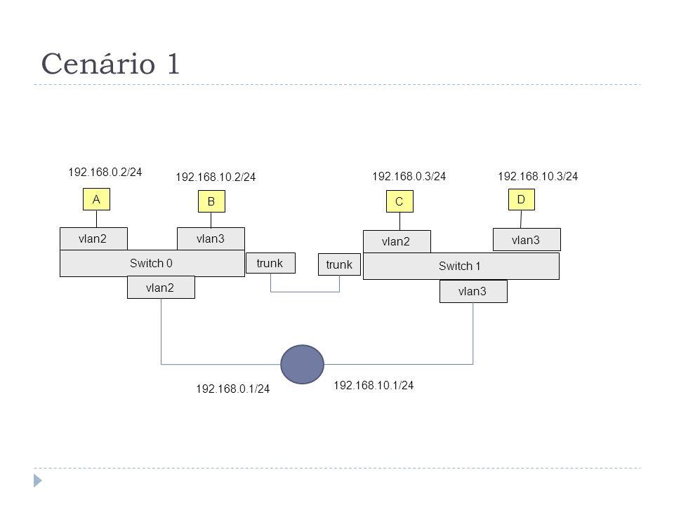 Cenário 1 Switch 0 vlan2vlan3 trunk A B 192.168.0.2/24 192.168.10.2/24 Switch 1 vlan2 vlan3 C D 192.168.0.3/24 192.168.10.3/24 trunk vlan2 vlan3 192.168.0.1/24 192.168.10.1/24