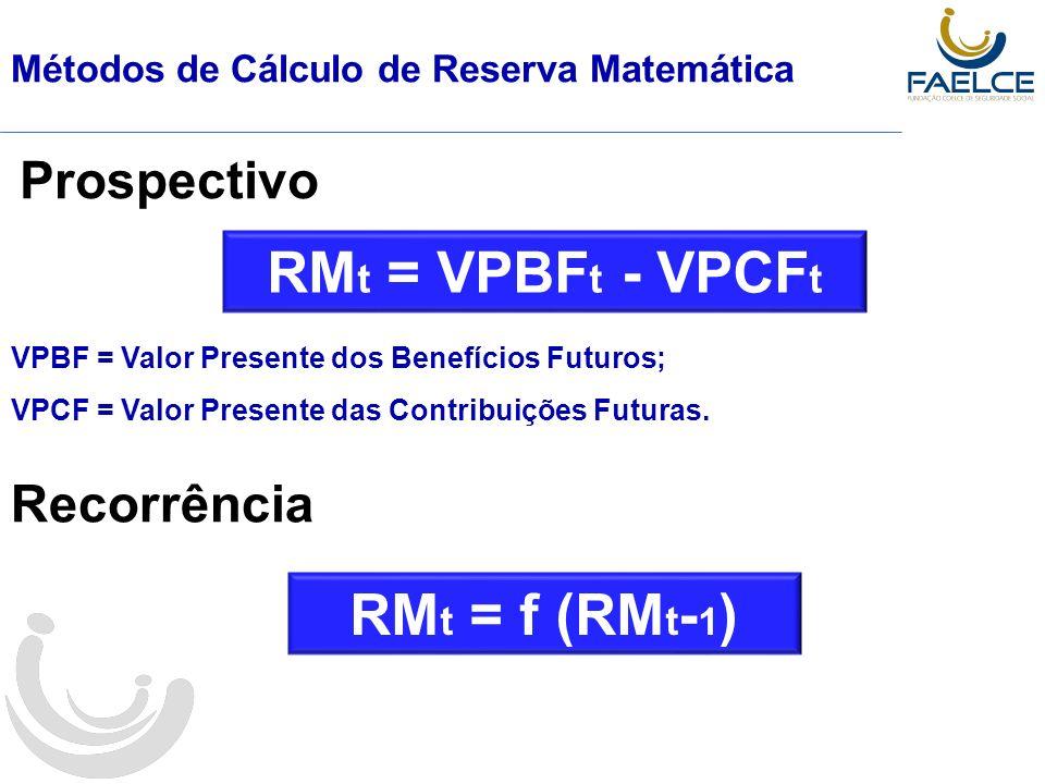 Métodos de Cálculo de Reserva Matemática Prospectivo VPBF = Valor Presente dos Benefícios Futuros; VPCF = Valor Presente das Contribuições Futuras.