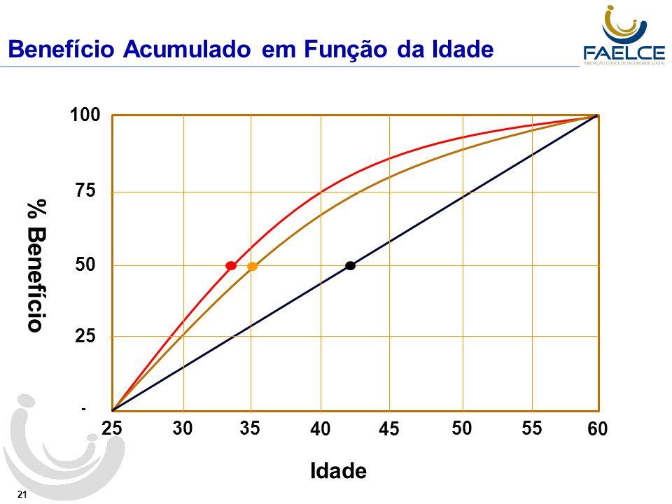 21 25 3035 40 55 60 45 50 - 25 50 75 100 % Benefício Idade Benefício Acumulado em Função da Idade