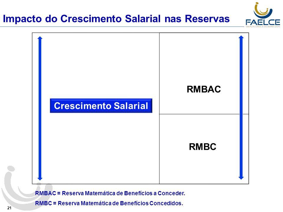 Impacto do Crescimento Salarial nas Reservas 21 Crescimento Salarial RMBAC RMBAC = Reserva Matemática de Benefícios a Conceder.