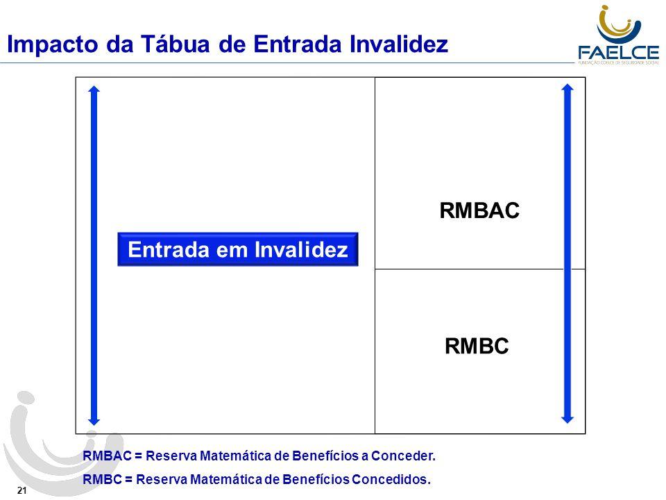Impacto da Tábua de Entrada Invalidez 21 Entrada em Invalidez RMBAC RMBAC = Reserva Matemática de Benefícios a Conceder.