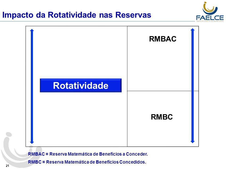 Impacto da Rotatividade nas Reservas 21 Rotatividade RMBAC RMBAC = Reserva Matemática de Benefícios a Conceder.