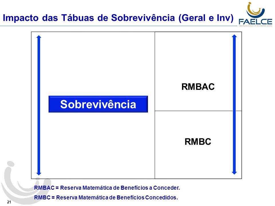 Impacto das Tábuas de Sobrevivência (Geral e Inv) 21 Sobrevivência RMBAC RMBC RMBAC = Reserva Matemática de Benefícios a Conceder.