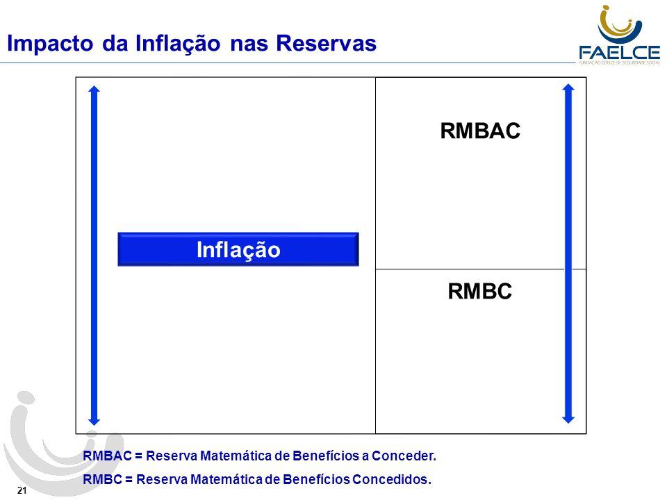 Impacto da Inflação nas Reservas 21 Inflação RMBAC RMBC RMBAC = Reserva Matemática de Benefícios a Conceder.