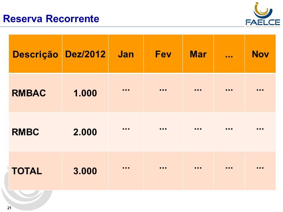 Reserva Recorrente 21 DescriçãoDez/2012JanFevMar...Nov RMBAC1.000... RMBC2.000... TOTAL3.000...