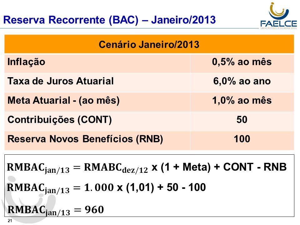 Reserva Recorrente (BAC) – Janeiro/2013 21 Cenário Janeiro/2013 Inflação0,5% ao mês Taxa de Juros Atuarial6,0% ao ano Meta Atuarial - (ao mês)1,0% ao mês Contribuições (CONT)50 Reserva Novos Benefícios (RNB)100