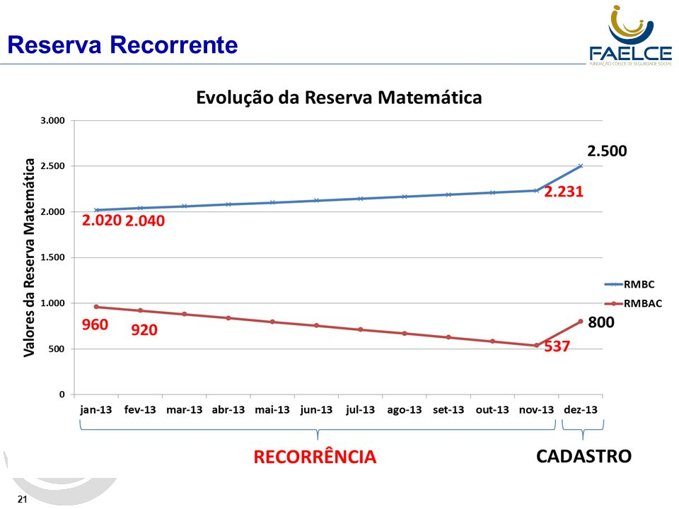 Reserva Recorrente 21