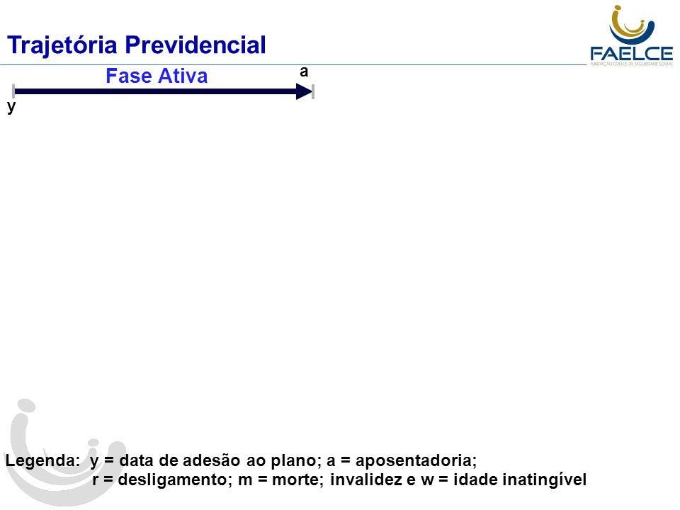 Trajetória Previdencial a Legenda: y = data de adesão ao plano; a = aposentadoria ; r = desligamento; m = morte; invalidez e w = idade inatingível y Fase Ativa