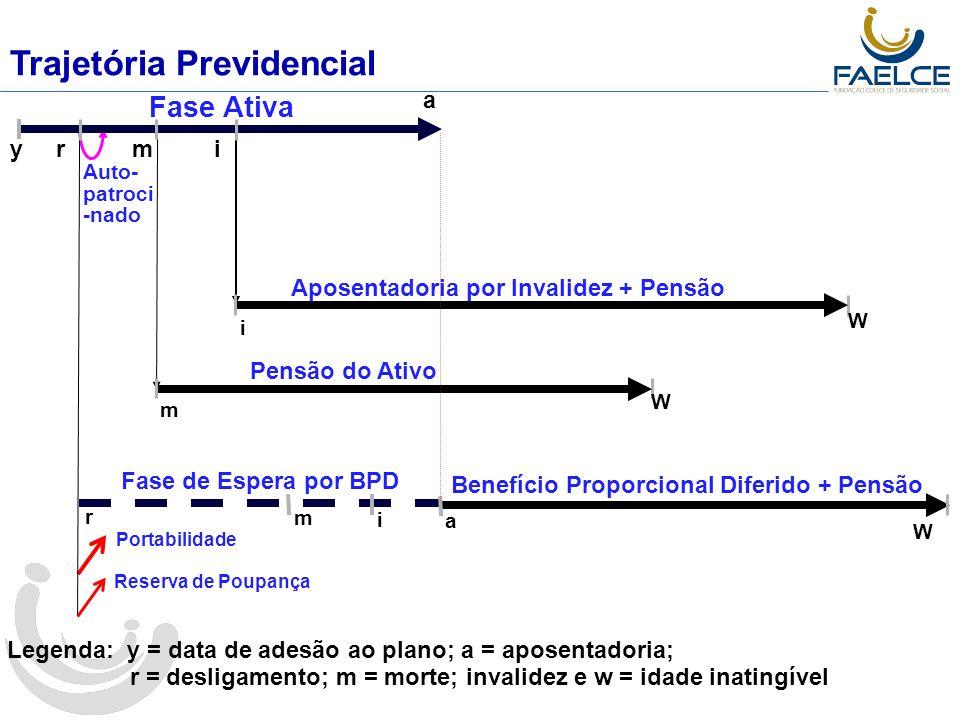 Benefício Acumulado em cada Idade 21 25 3035 40 55 60 45 50 - 25 50 75 100 % Benefício Idade