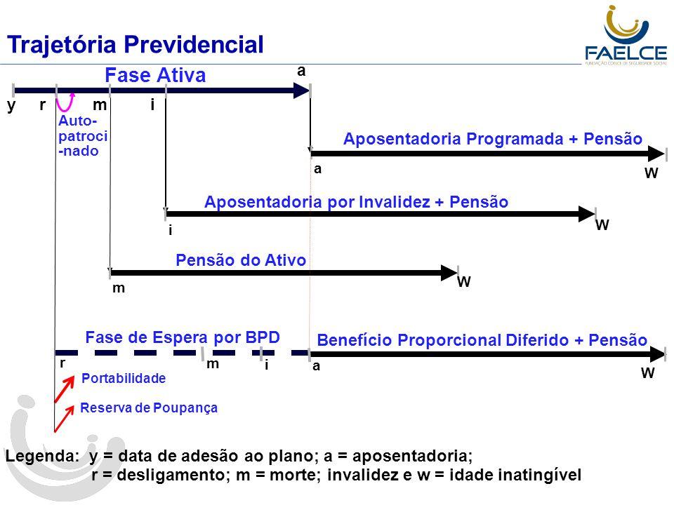 Premissas e Hipóteses Atuariais/Econômicas Hipótesis Atuariais Taxa de Juros Atuarial Inflação Projetada Crescimento Real de Salários Tábua de Mortalidade Geral e Inválidos Tábua de Entrada em Invalidez Rotatividade 21