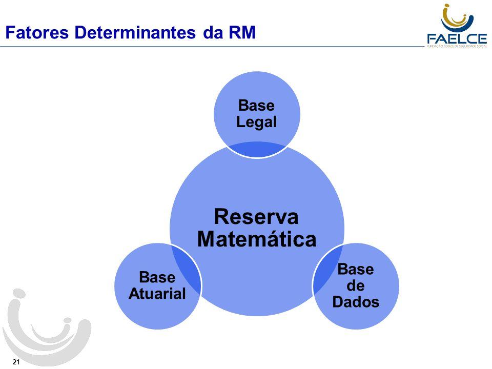 Fatores Determinantes da RM 21 Reserva Matemática Base Legal Base de Dados Base Atuarial