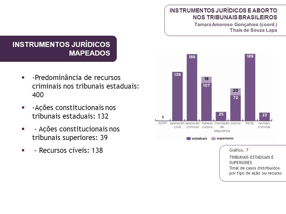 INSTRUMENTOS JURÍDICOS E ABORTO NOS TRIBUNAIS BRASILEIROS Tamara Amoroso Gonçalves (coord.) Thaís de Souza Lapa INSTRUMENTOS JURÍDICOS MAPEADOS Gráfic