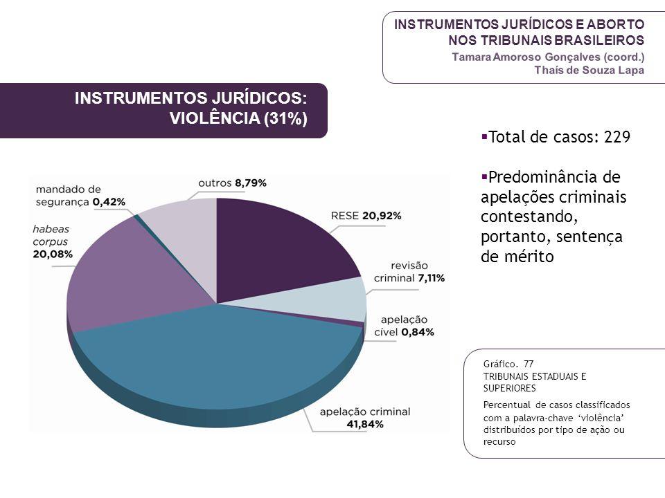 INSTRUMENTOS JURÍDICOS E ABORTO NOS TRIBUNAIS BRASILEIROS Tamara Amoroso Gonçalves (coord.) Thaís de Souza Lapa INSTRUMENTOS JURÍDICOS: VIOLÊNCIA (31%
