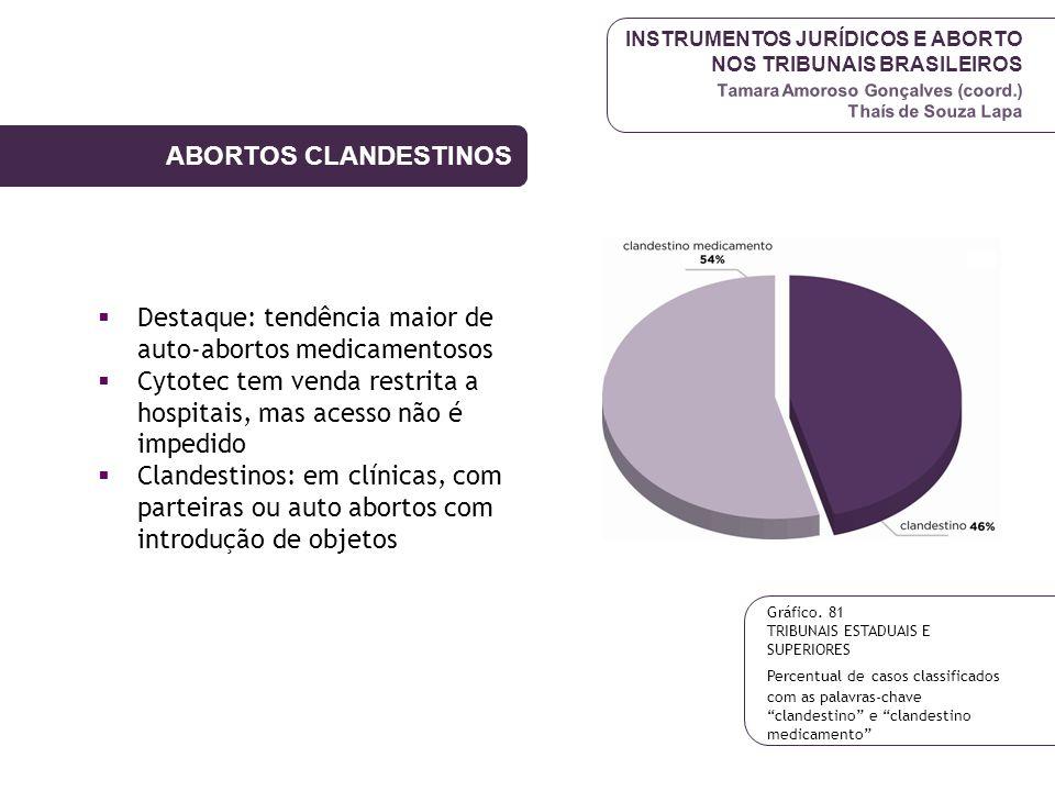 INSTRUMENTOS JURÍDICOS E ABORTO NOS TRIBUNAIS BRASILEIROS Tamara Amoroso Gonçalves (coord.) Thaís de Souza Lapa Destaque: tendência maior de auto-abor