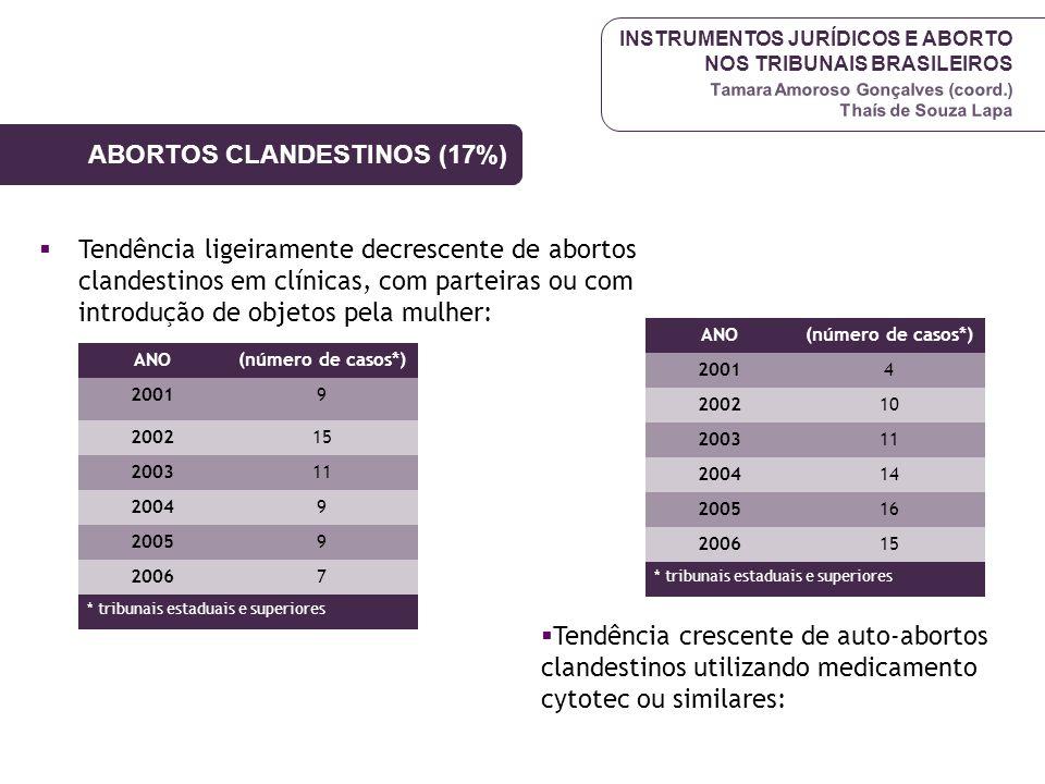 INSTRUMENTOS JURÍDICOS E ABORTO NOS TRIBUNAIS BRASILEIROS Tamara Amoroso Gonçalves (coord.) Thaís de Souza Lapa ABORTOS CLANDESTINOS (17%) Tendência l