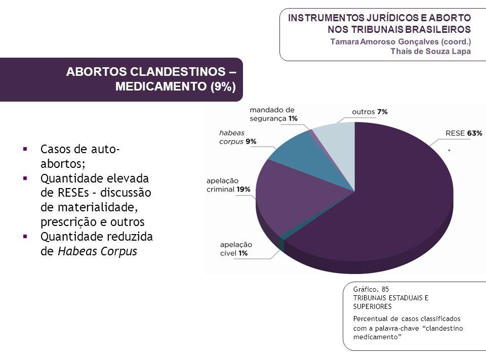 INSTRUMENTOS JURÍDICOS E ABORTO NOS TRIBUNAIS BRASILEIROS Tamara Amoroso Gonçalves (coord.) Thaís de Souza Lapa Casos de auto- abortos; Quantidade ele