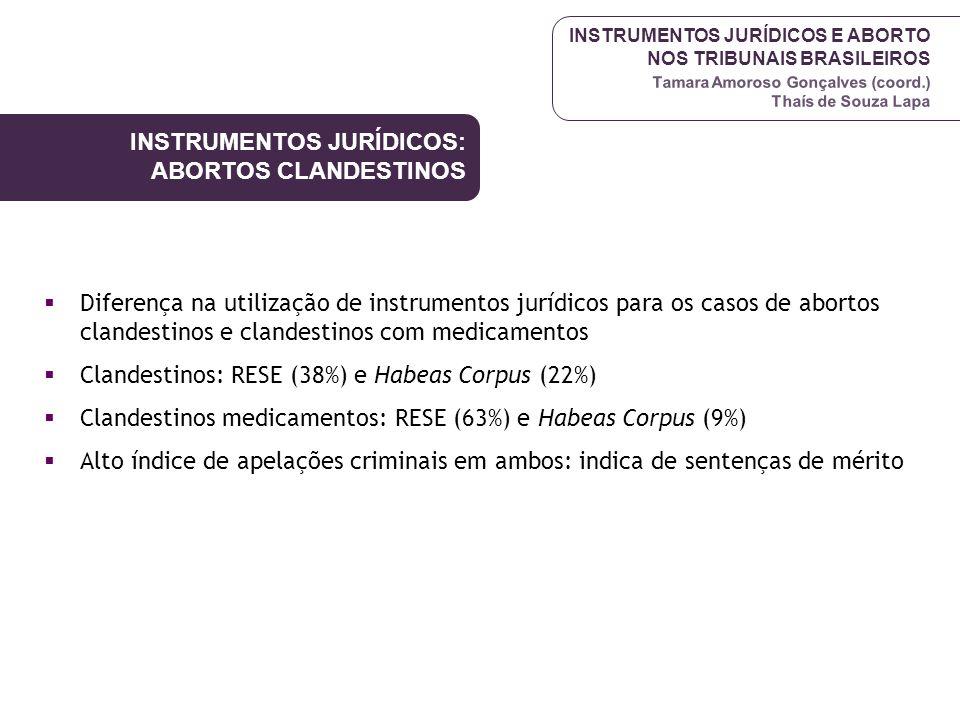 INSTRUMENTOS JURÍDICOS E ABORTO NOS TRIBUNAIS BRASILEIROS Tamara Amoroso Gonçalves (coord.) Thaís de Souza Lapa Diferença na utilização de instrumento