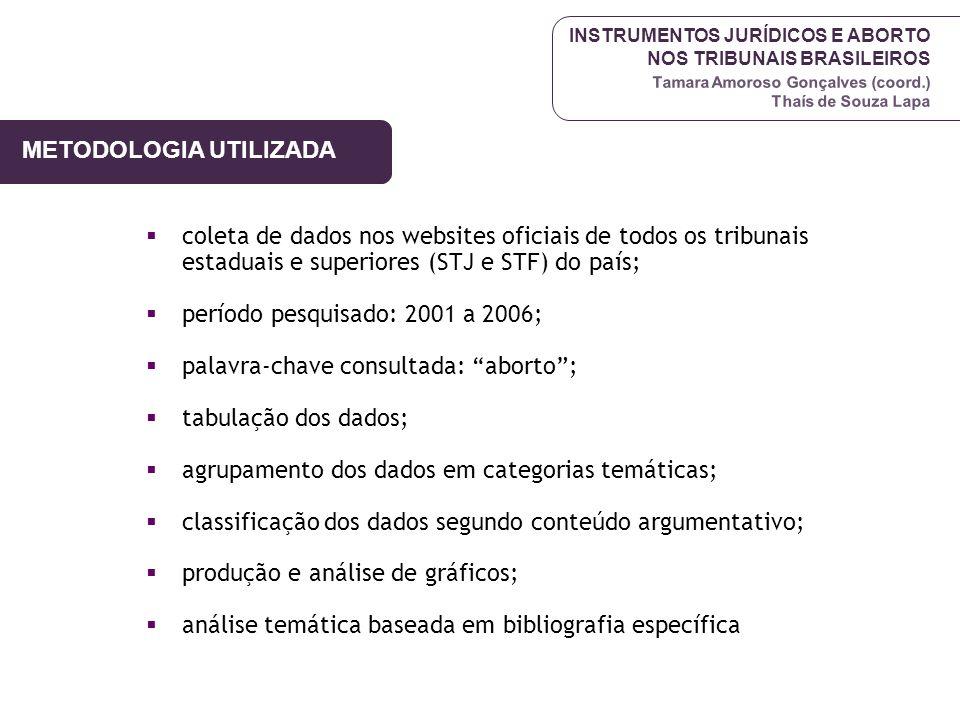 INSTRUMENTOS JURÍDICOS E ABORTO NOS TRIBUNAIS BRASILEIROS Tamara Amoroso Gonçalves (coord.) Thaís de Souza Lapa METODOLOGIA UTILIZADA coleta de dados