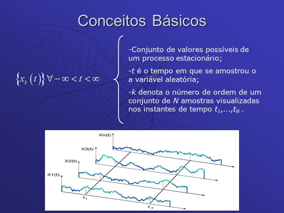 Conceitos Básicos -Conjunto de valores possíveis de um processo estacionário; -t é o tempo em que se amostrou o a variável aleatória; -k denota o núme