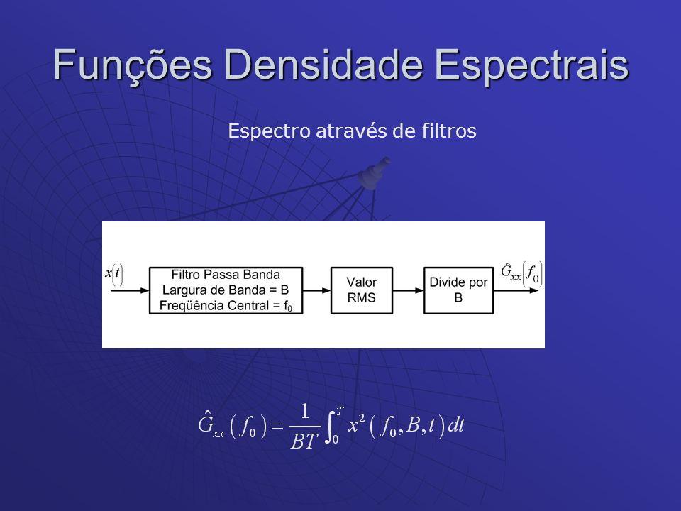 Funções Densidade Espectrais Espectro através de filtros