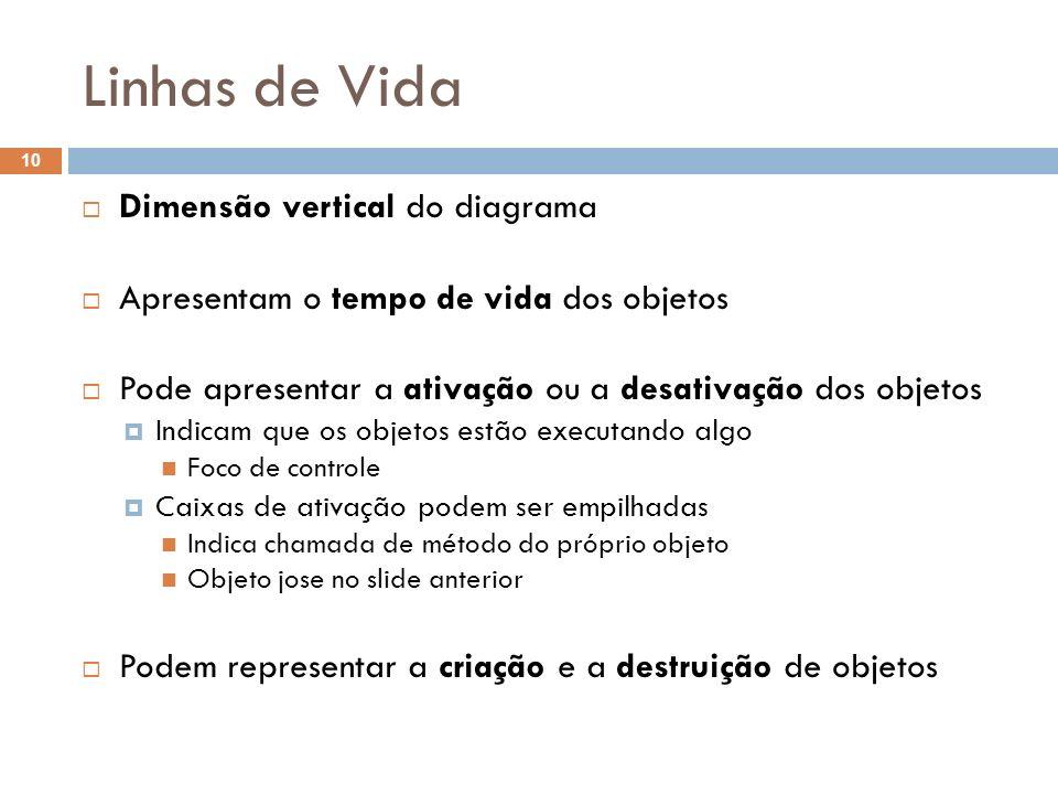 Linhas de Vida 10 Dimensão vertical do diagrama Apresentam o tempo de vida dos objetos Pode apresentar a ativação ou a desativação dos objetos Indicam