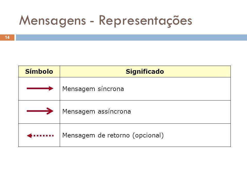 Mensagens - Representações 14 SímboloSignificado Mensagem síncrona Mensagem assíncrona Mensagem de retorno (opcional)