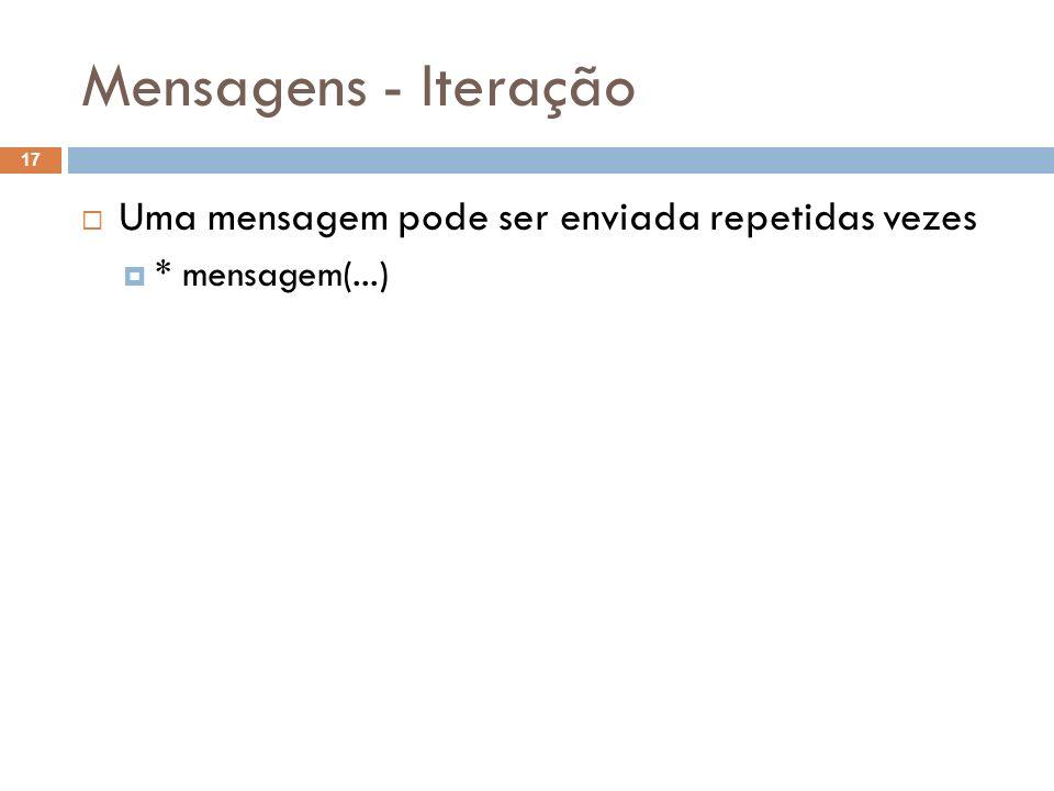 Mensagens - Iteração 17 Uma mensagem pode ser enviada repetidas vezes * mensagem(...)