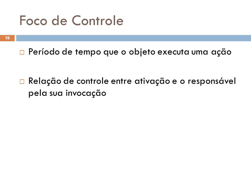 Foco de Controle 19 Período de tempo que o objeto executa uma ação Relação de controle entre ativação e o responsável pela sua invocação