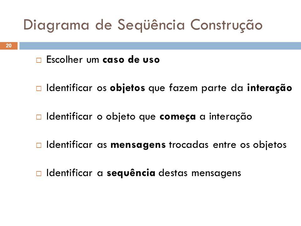 Diagrama de Seqüência Construção 20 Escolher um caso de uso Identificar os objetos que fazem parte da interação Identificar o objeto que começa a interação Identificar as mensagens trocadas entre os objetos Identificar a sequência destas mensagens