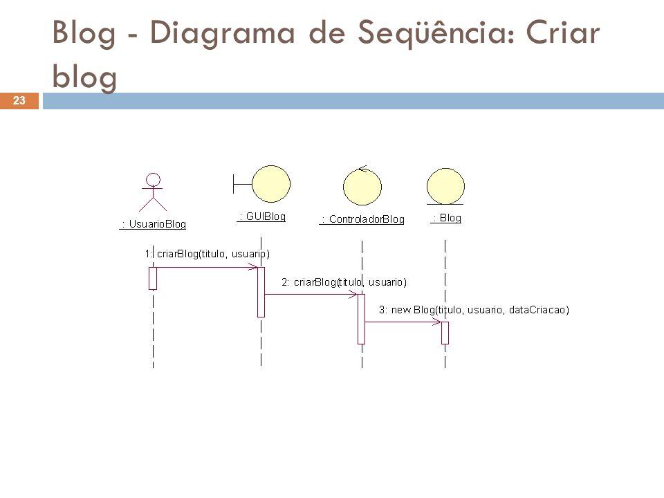 Blog - Diagrama de Seqüência: Criar blog 23