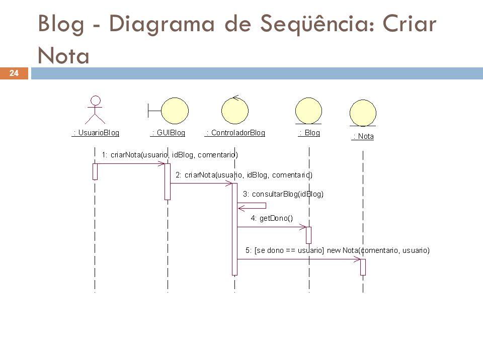 Blog - Diagrama de Seqüência: Criar Nota 24