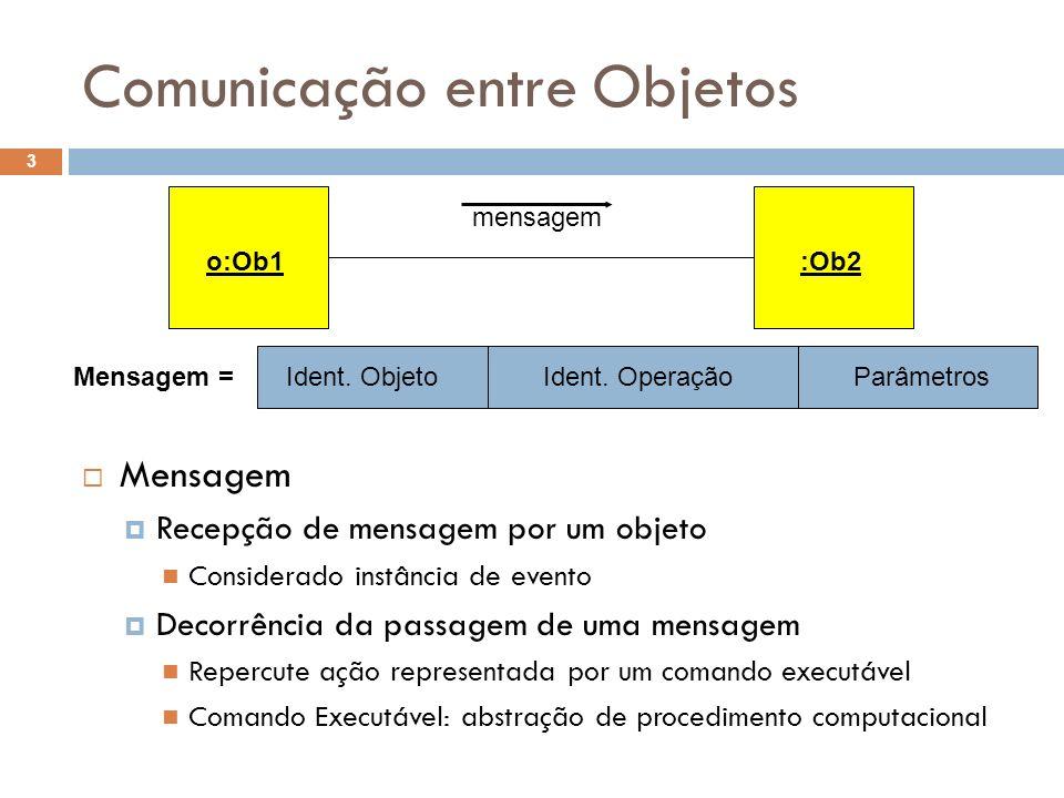 Comunicação entre Objetos 3 Mensagem Recepção de mensagem por um objeto Considerado instância de evento Decorrência da passagem de uma mensagem Repercute ação representada por um comando executável Comando Executável: abstração de procedimento computacional Ident.