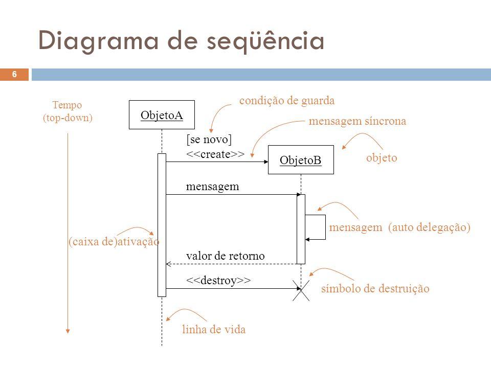 Diagrama de seqüência 6 Tempo (top-down) ObjetoA ObjetoB [se novo] > mensagem mensagem (auto delegação) valor de retorno > (caixa de)ativação condição de guarda mensagem síncrona objeto símbolo de destruição linha de vida