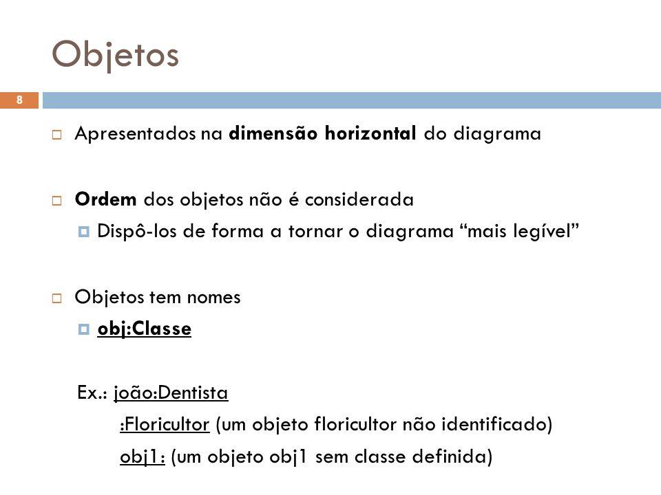 Objetos 8 Apresentados na dimensão horizontal do diagrama Ordem dos objetos não é considerada Dispô-los de forma a tornar o diagrama mais legível Objetos tem nomes obj:Classe Ex.: joão:Dentista :Floricultor (um objeto floricultor não identificado) obj1: (um objeto obj1 sem classe definida)