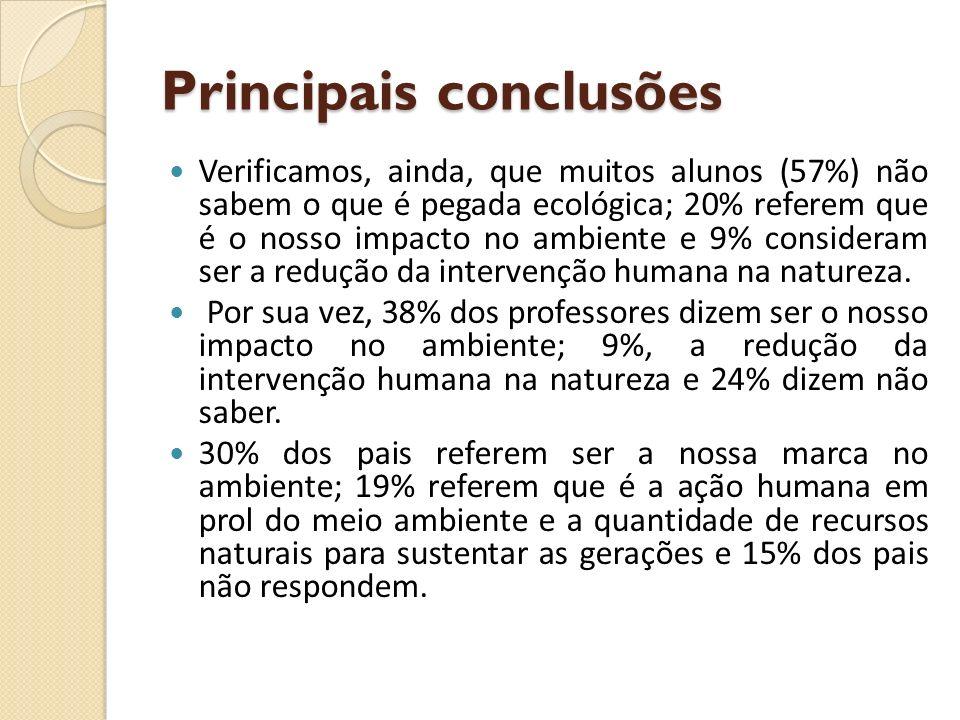 Principais conclusões Verificamos, ainda, que muitos alunos (57%) não sabem o que é pegada ecológica; 20% referem que é o nosso impacto no ambiente e