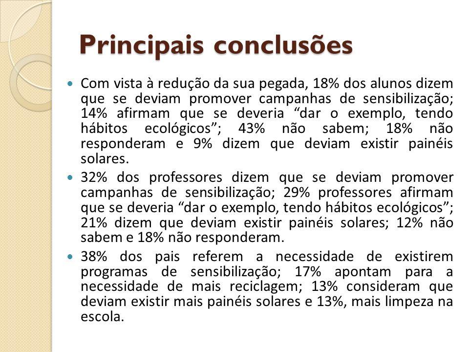 Principais conclusões Com vista à redução da sua pegada, 18% dos alunos dizem que se deviam promover campanhas de sensibilização; 14% afirmam que se d